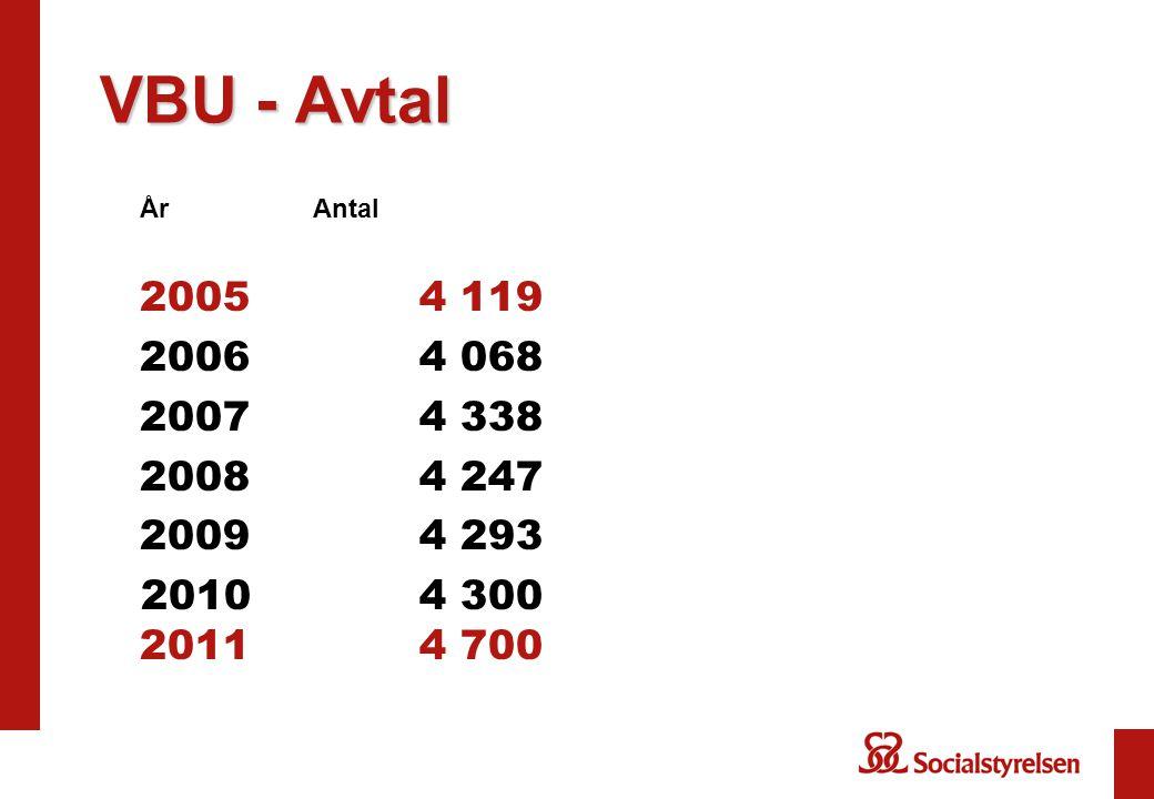 VBU - Avtal År Antal. 2005 4 119. 2006 4 068.
