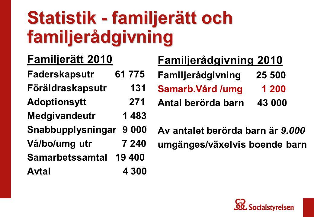 Statistik - familjerätt och familjerådgivning