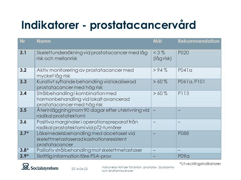 Indikatorer - prostatacancervård