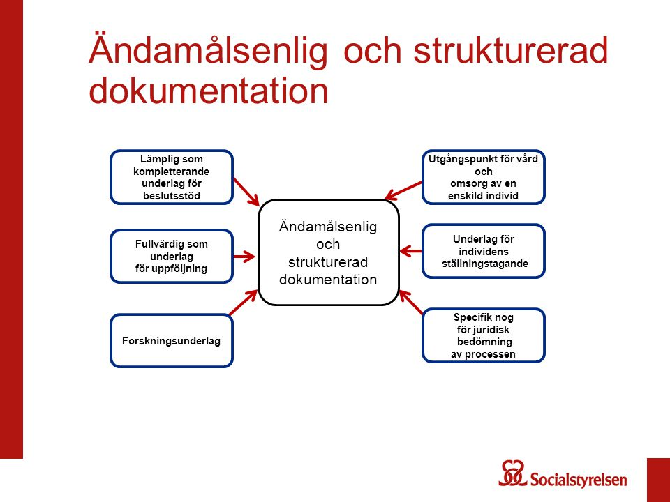 Ändamålsenlig och strukturerad dokumentation