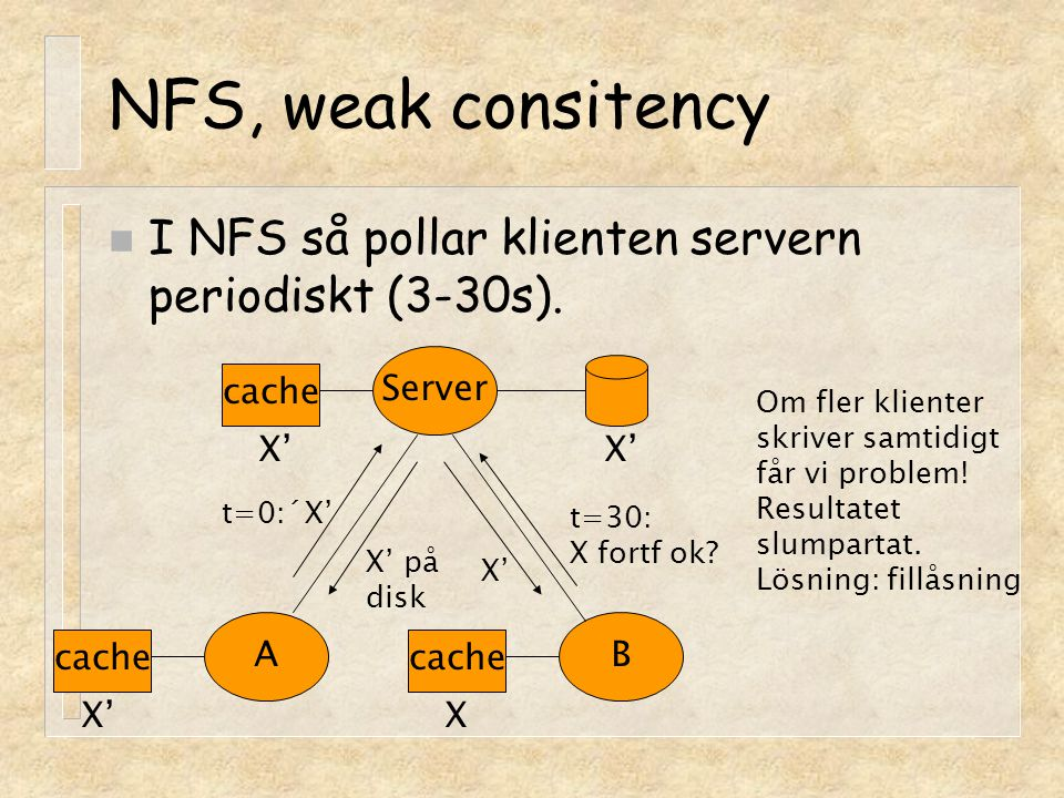 NFS, weak consitency I NFS så pollar klienten servern periodiskt (3-30s). Server. cache. Om fler klienter.