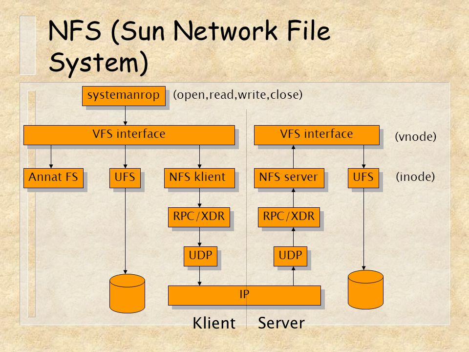 NFS (Sun Network File System)