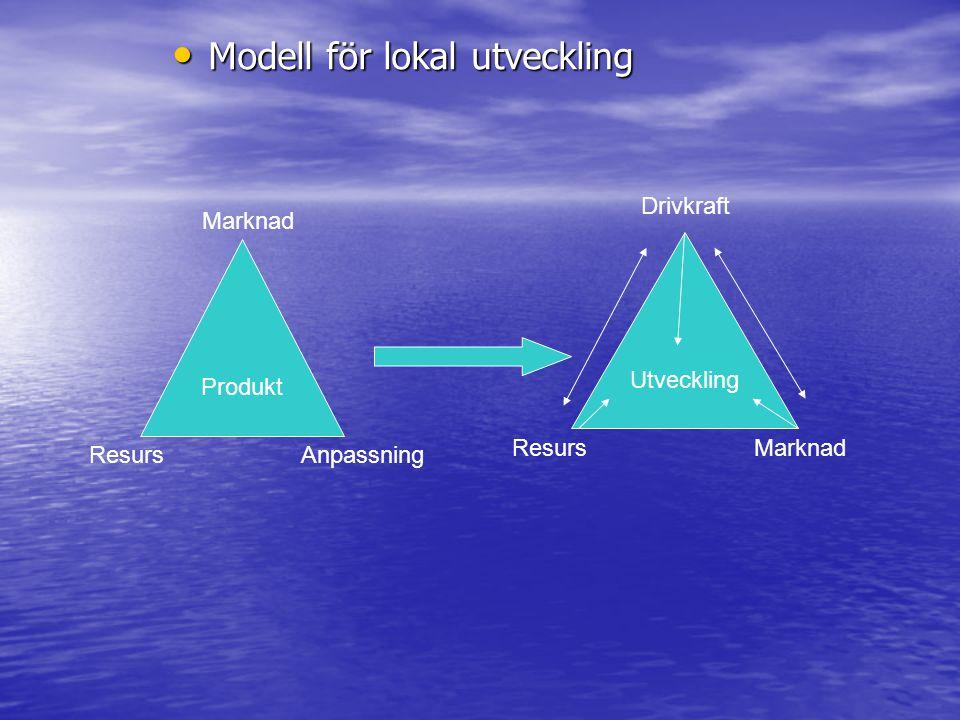 Modell för lokal utveckling