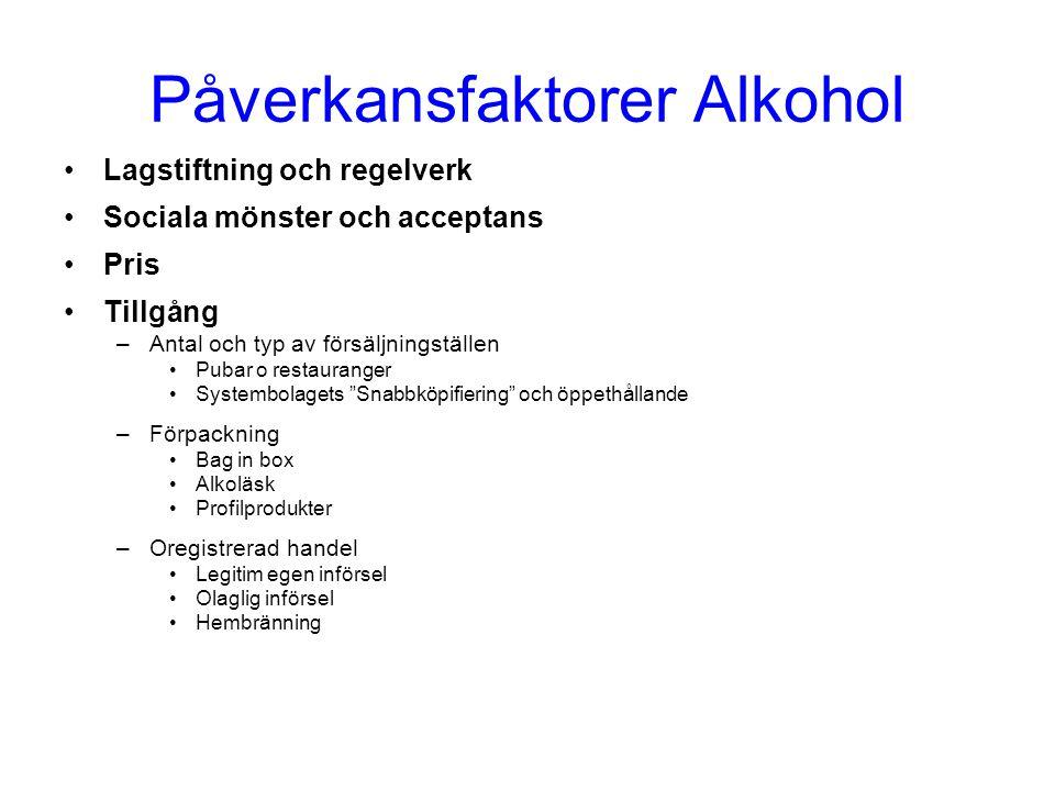 Påverkansfaktorer Alkohol