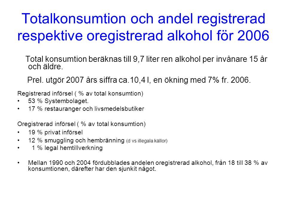 Totalkonsumtion och andel registrerad respektive oregistrerad alkohol för 2006