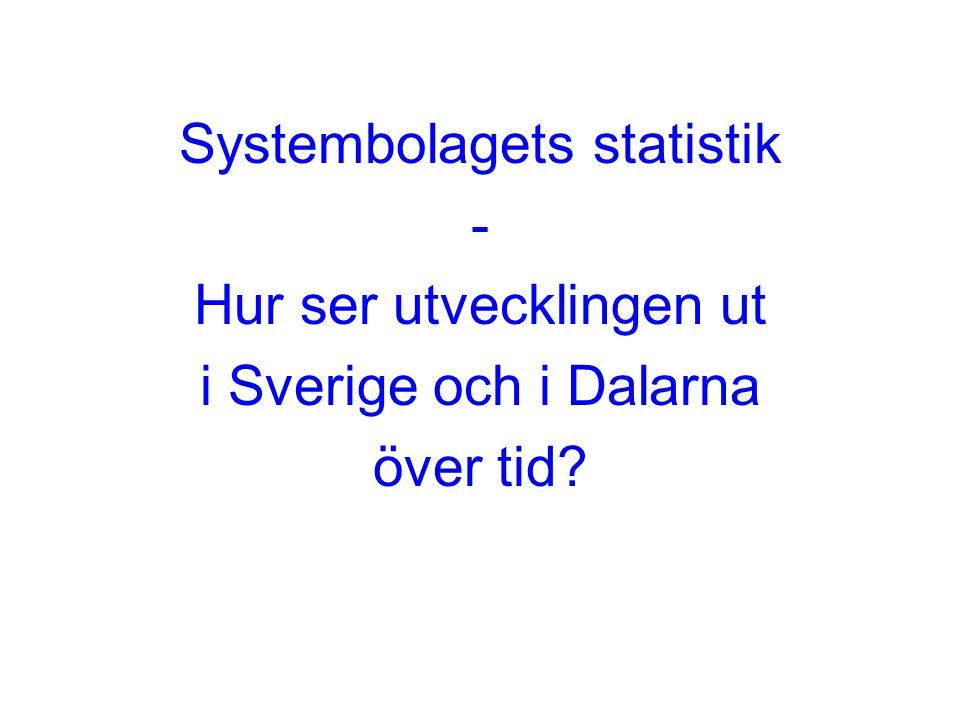 Systembolagets statistik - Hur ser utvecklingen ut