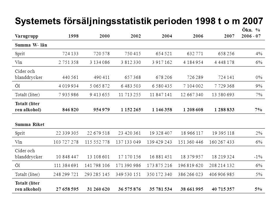 Systemets försäljningsstatistik perioden 1998 t o m 2007