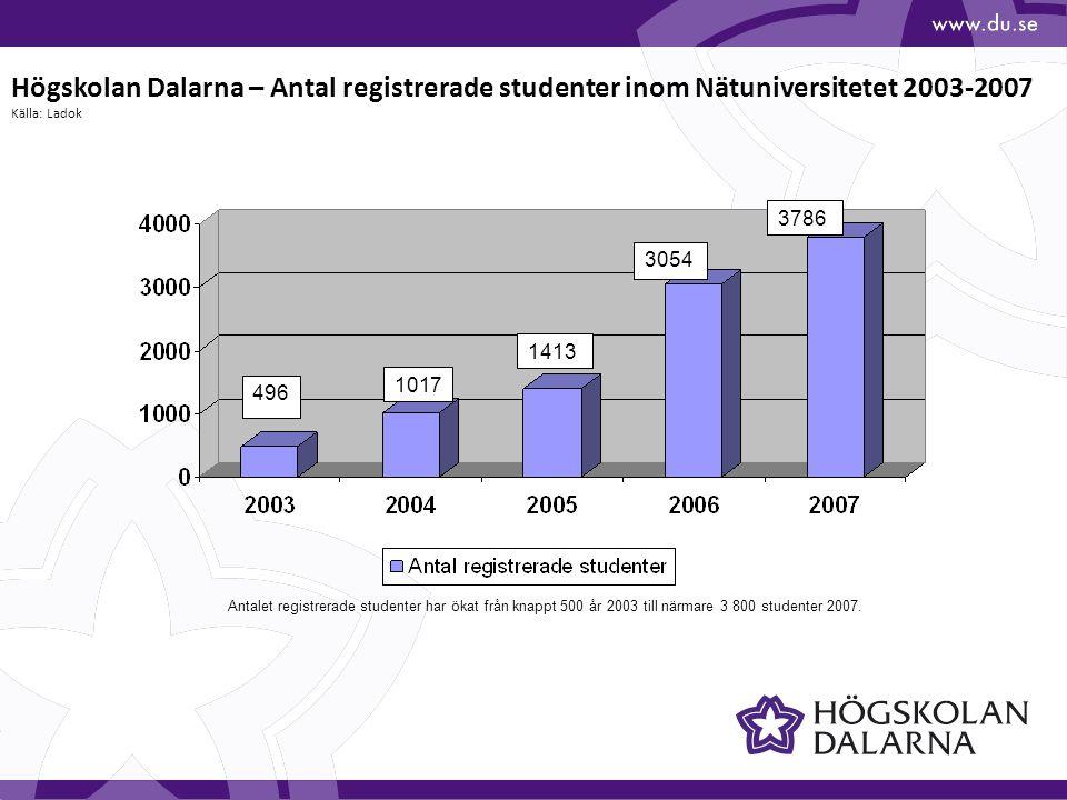 Högskolan Dalarna – Antal registrerade studenter inom Nätuniversitetet 2003-2007