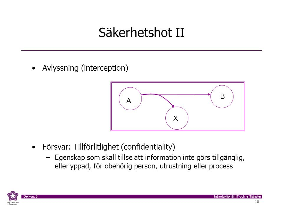 Säkerhetshot II Avlyssning (interception)