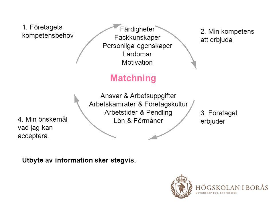 Matchning 1. Företagets kompetensbehov Färdigheter