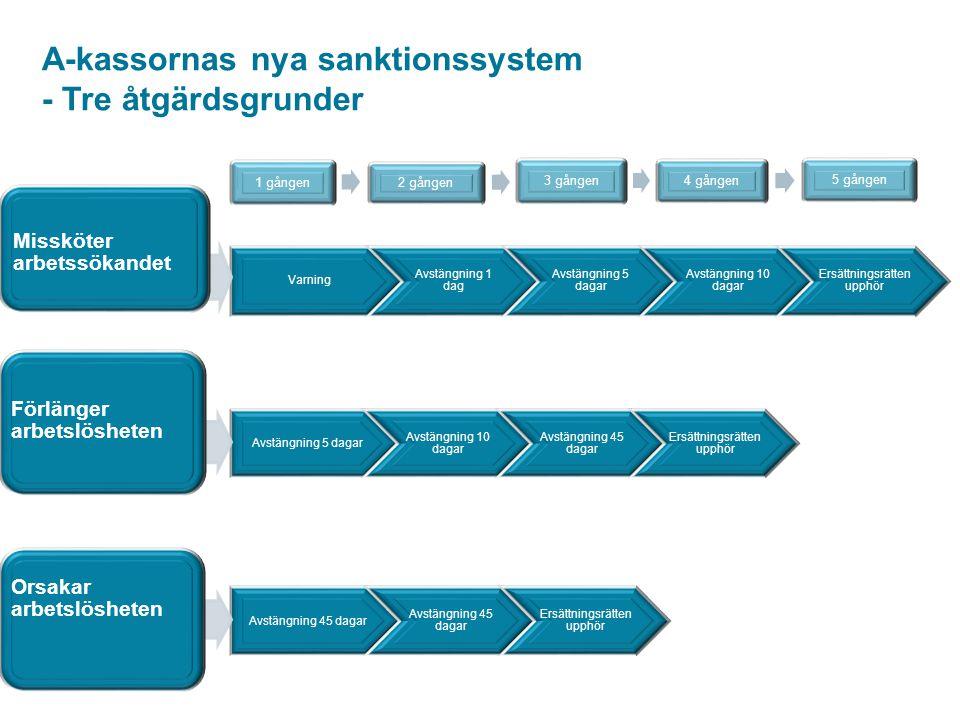 A-kassornas nya sanktionssystem - Tre åtgärdsgrunder