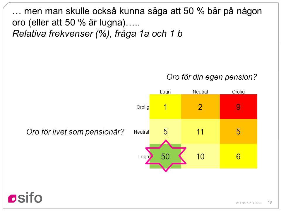 Relativa frekvenser (%), fråga 1a och 1 b