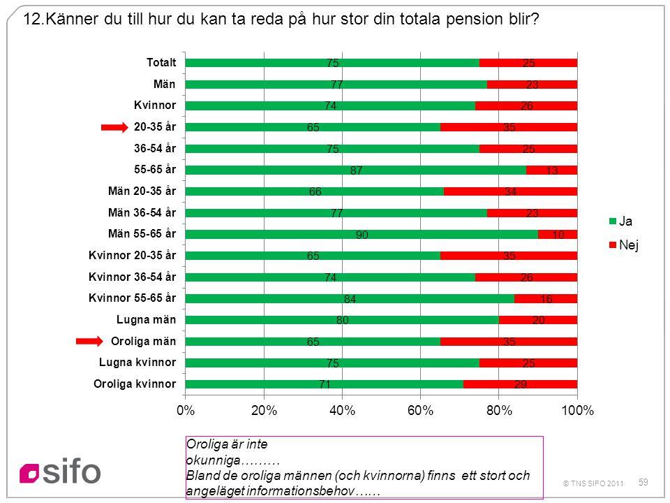 12.Känner du till hur du kan ta reda på hur stor din totala pension blir