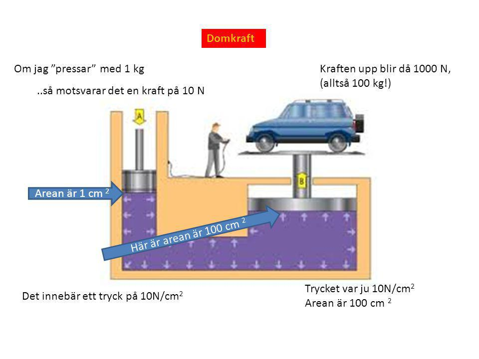 Domkraft Om jag pressar med 1 kg. Kraften upp blir då 1000 N, (alltså 100 kg!) ..så motsvarar det en kraft på 10 N.