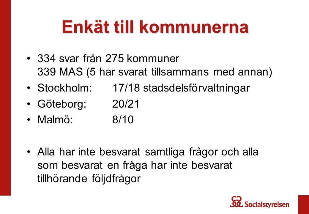 Enkät till kommunerna 334 svar från 275 kommuner 339 MAS (5 har svarat tillsammans med annan) Stockholm: 17/18 stadsdelsförvaltningar.