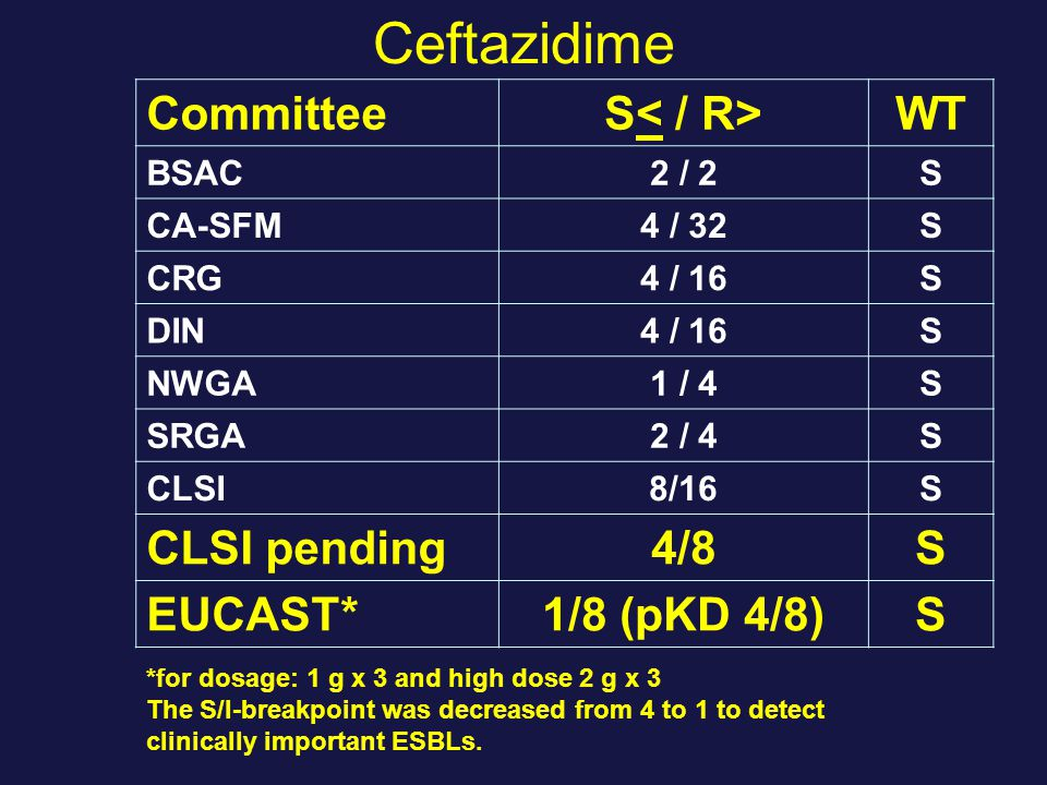 Ceftazidime Committee S< / R> WT CLSI pending 4/8 EUCAST*