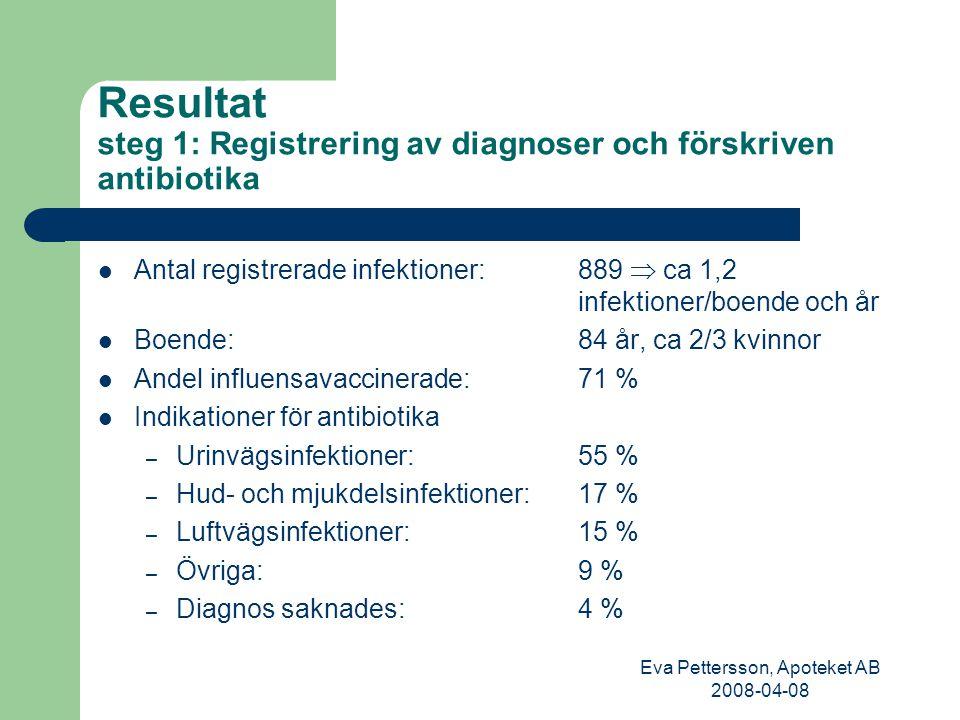 Resultat steg 1: Registrering av diagnoser och förskriven antibiotika