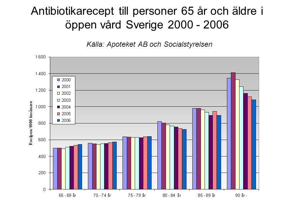 Antibiotikarecept till personer 65 år och äldre i öppen vård Sverige 2000 - 2006 Källa: Apoteket AB och Socialstyrelsen