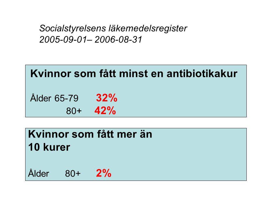 Kvinnor som fått minst en antibiotikakur