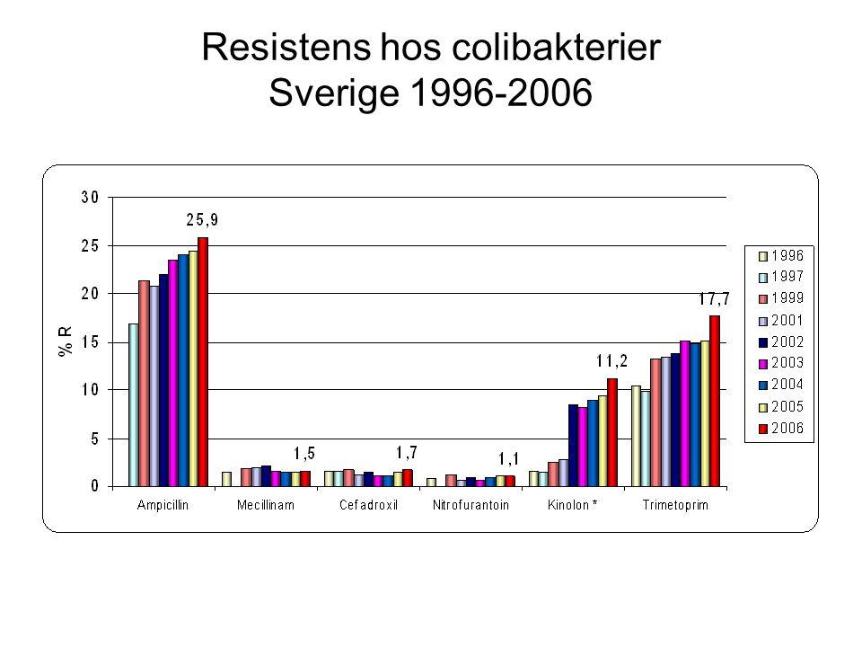 Resistens hos colibakterier Sverige 1996-2006