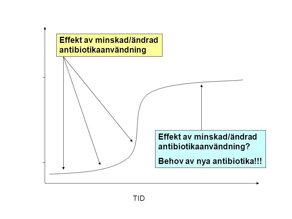 Effekt av minskad/ändrad antibiotikaanvändning