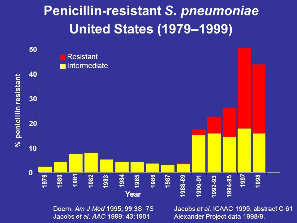 Penicillin-resistant S. pneumoniae United States (1979–1999)
