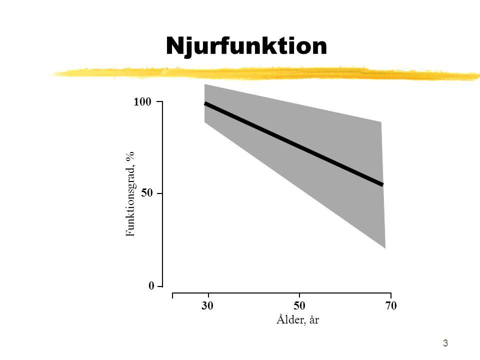 Njurfunktion 30 50 70 Ålder, år 100 Funktionsgrad, %