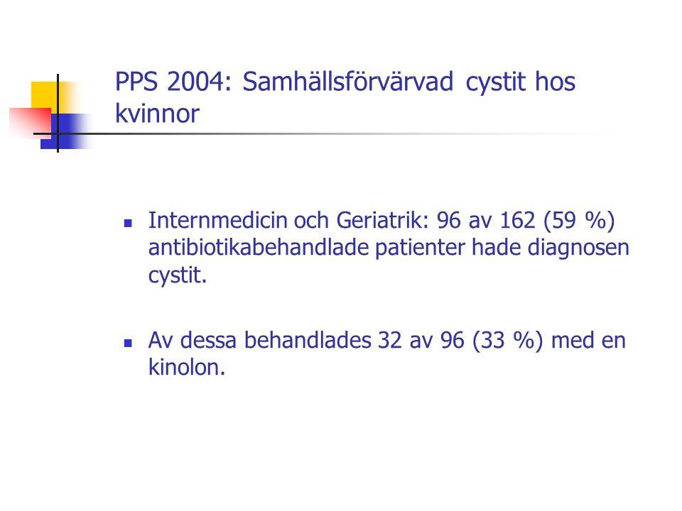 PPS 2004: Samhällsförvärvad cystit hos kvinnor