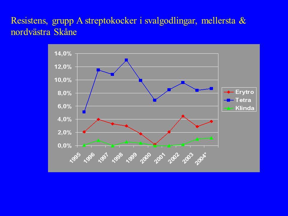 Resistens, grupp A streptokocker i svalgodlingar, mellersta & nordvästra Skåne
