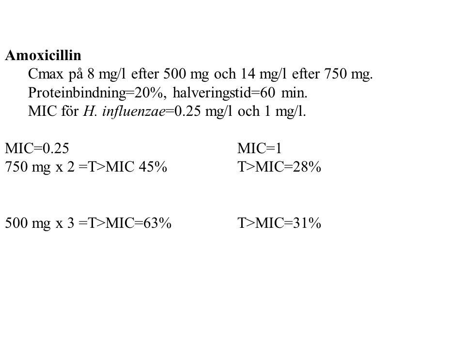 Amoxicillin Cmax på 8 mg/l efter 500 mg och 14 mg/l efter 750 mg. Proteinbindning=20%, halveringstid=60 min.