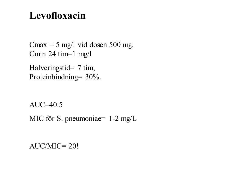 Levofloxacin Cmax = 5 mg/l vid dosen 500 mg. Cmin 24 tim=1 mg/l