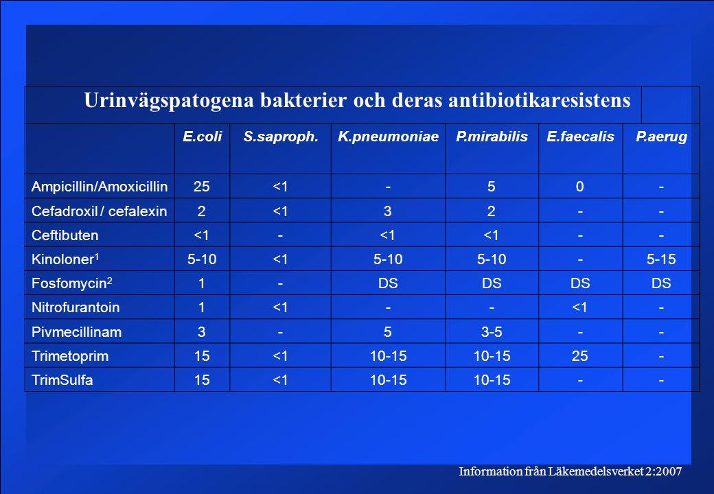 Urinvägspatogena bakterier och deras antibiotikaresistens