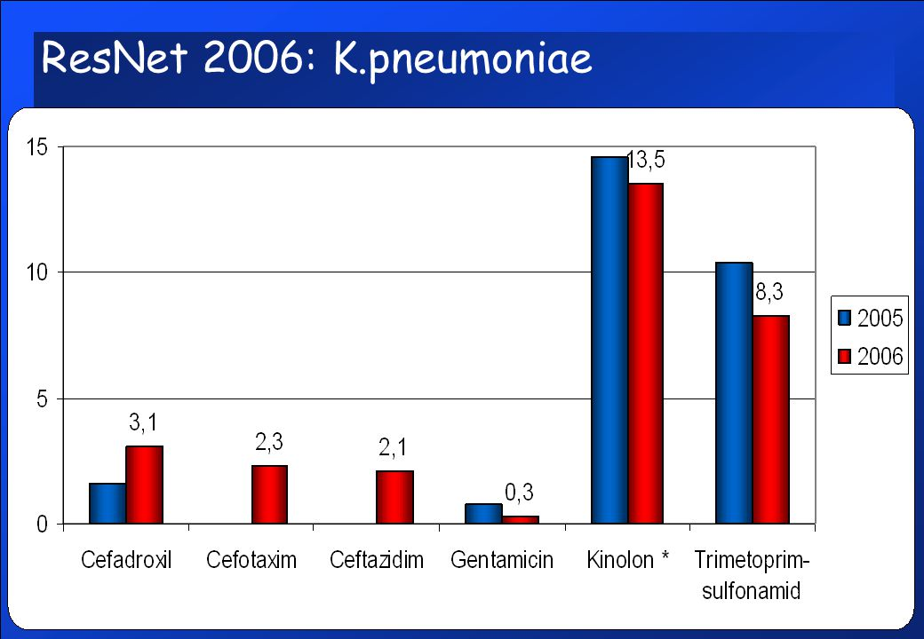 ResNet 2006: K.pneumoniae