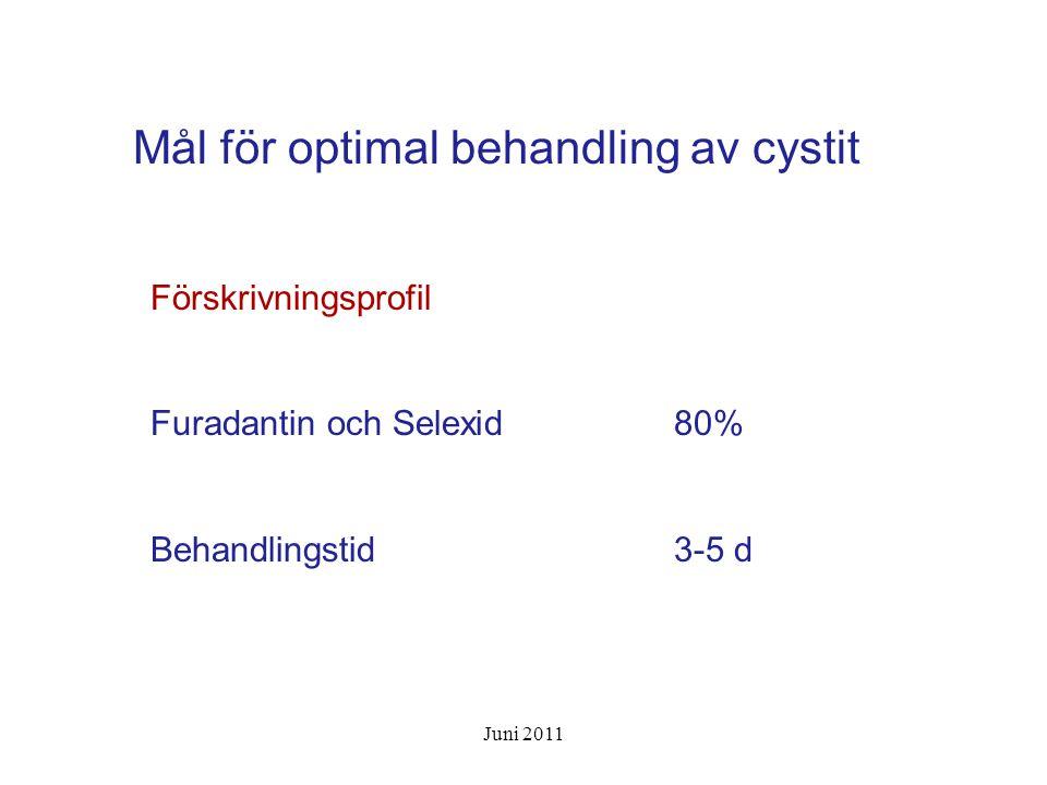 Mål för optimal behandling av cystit