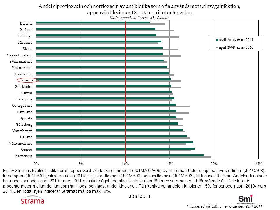 En av Stramas kvalitetsindikatorer i öppenvård: Andel kinolonrecept (J01MA 02+06) av alla uthämtade recept på pivmecillinam (J01CA08), trimetoprim (J01EA01), nitrofurantoin (J01XE01) ciprofloxacin (J01MA02) och norfloxacin (J01MA06), till kvinnor 18-79år. Andelen kinoloner har under perioden april 2010- mars 2011 minskat något i de allra flesta län jämfört med samma period föregående år. Det skiljer 6 procentenheter mellan det län som har högst och lägst andel kinoloner. På riksnivå var andelen kinoloner 15% för perioden april 2010-mars 2011.Den röda linjen indikerar Stramas mål på max 10%.