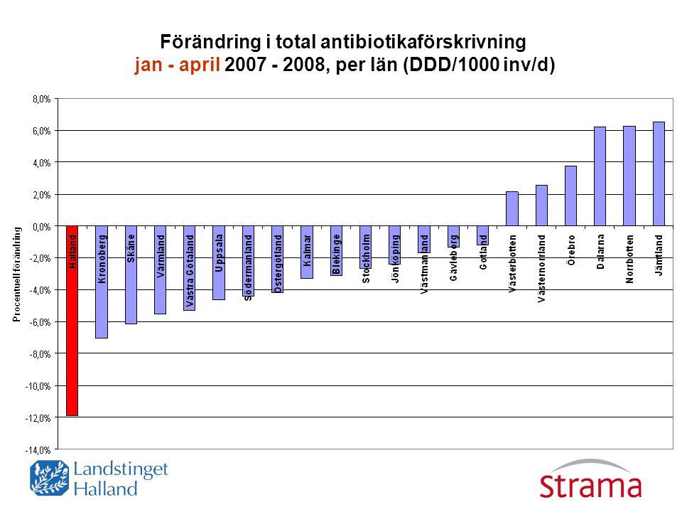 Förändring i total antibiotikaförskrivning