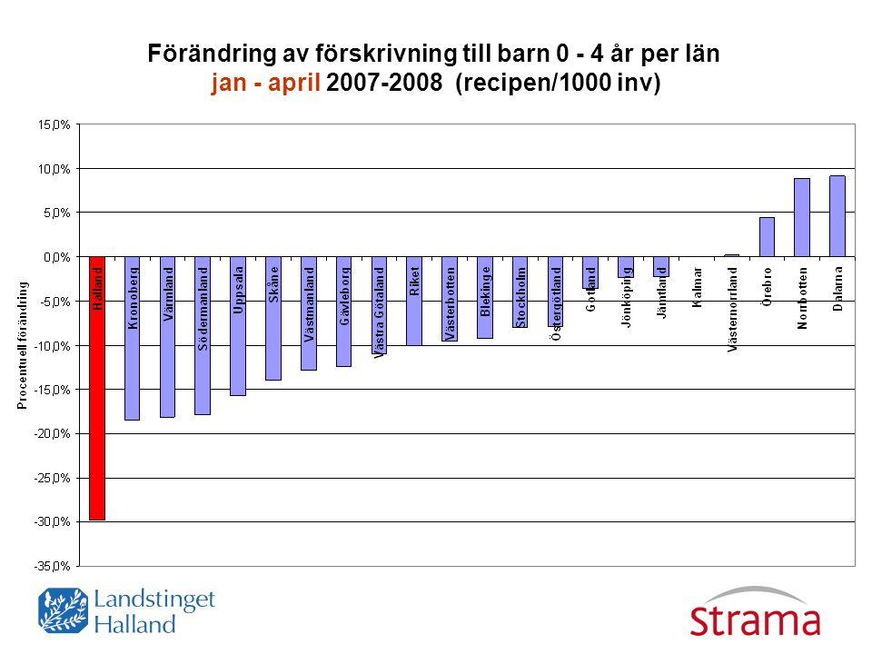 Förändring av förskrivning till barn 0 - 4 år per län