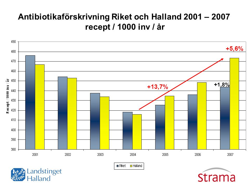 Antibiotikaförskrivning Riket och Halland 2001 – 2007