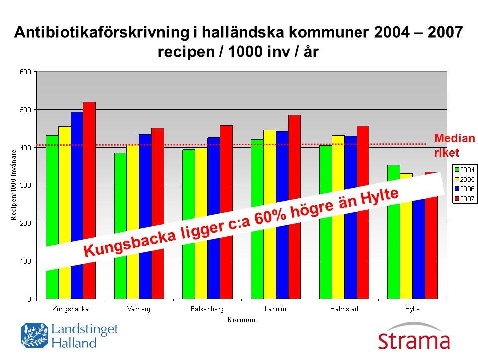 Antibiotikaförskrivning i halländska kommuner 2004 – 2007