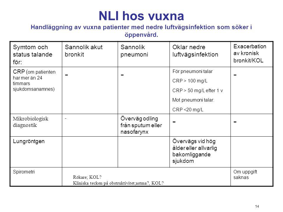 NLI hos vuxna Handläggning av vuxna patienter med nedre luftvägsinfektion som söker i öppenvård.