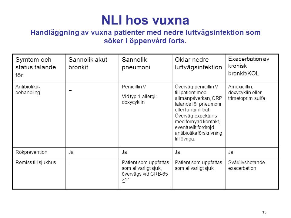 NLI hos vuxna Handläggning av vuxna patienter med nedre luftvägsinfektion som söker i öppenvård forts.