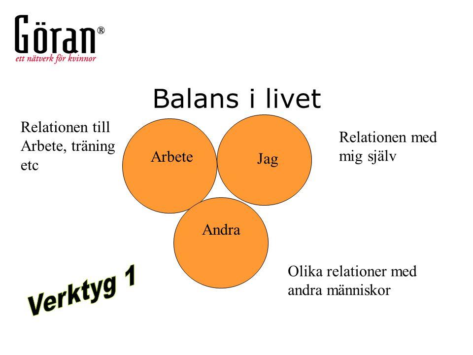 Balans i livet Verktyg 1 Relationen till Arbete, träning etc
