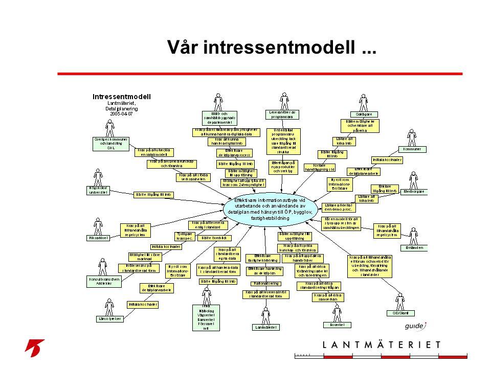Vår intressentmodell ...