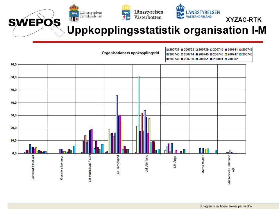 Uppkopplingsstatistik organisation I-M