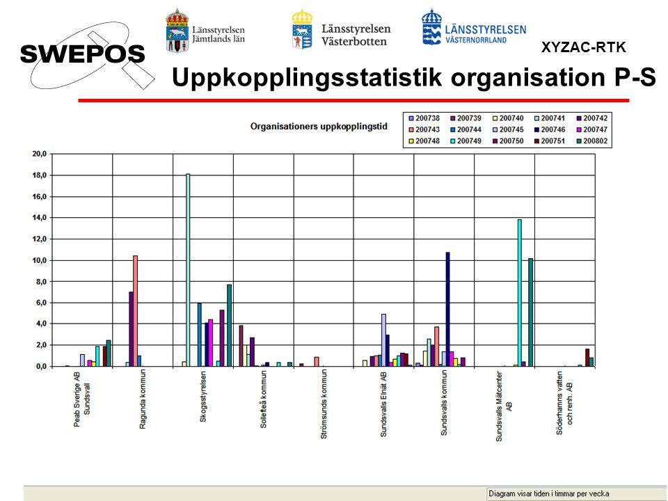 Uppkopplingsstatistik organisation P-S