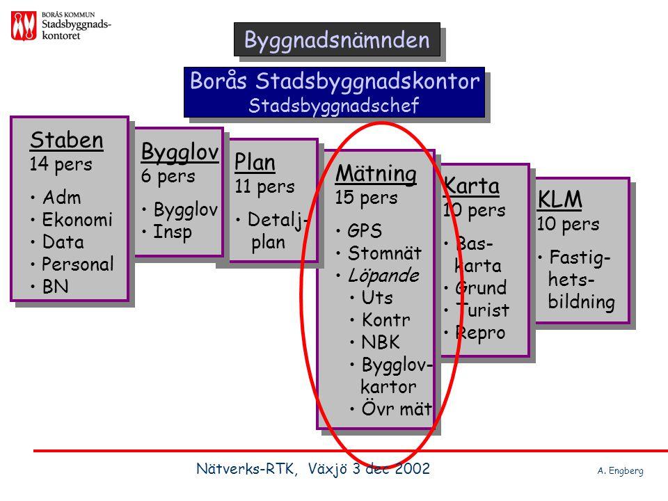 Borås Stadsbyggnadskontor