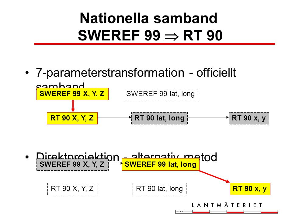 Nationella samband SWEREF 99  RT 90
