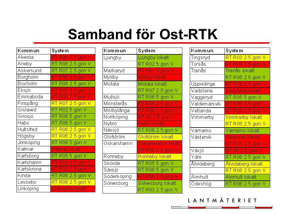 Samband för Ost-RTK