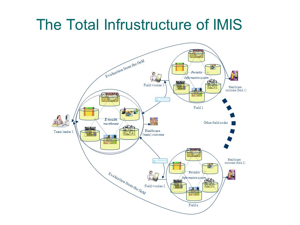 The Total Infrustructure of IMIS