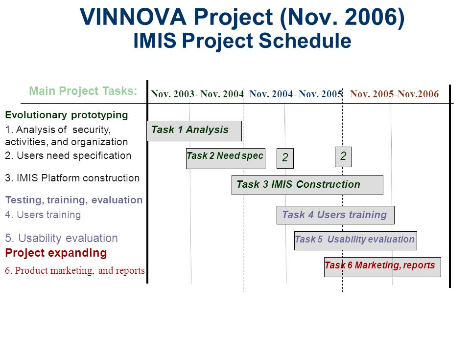 VINNOVA Project (Nov. 2006) IMIS Project Schedule